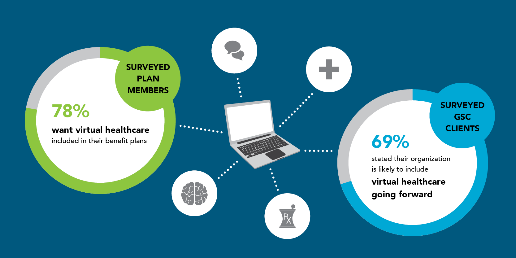 Survey data showing the majority of plan members and plan sponsors will want to see virtual healthcare services added to their health benefit plans
